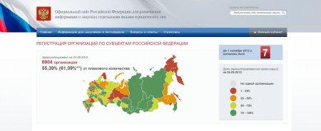 Регистрация на сайте zakupki.gov.ru